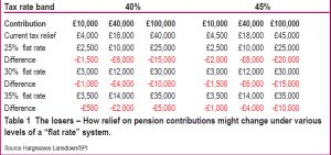 flat rate system for pensions